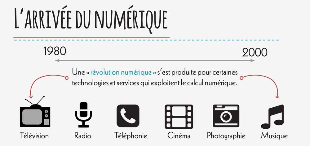 Extrait infographie de l'analogique au numérique - Chloé Manceau
