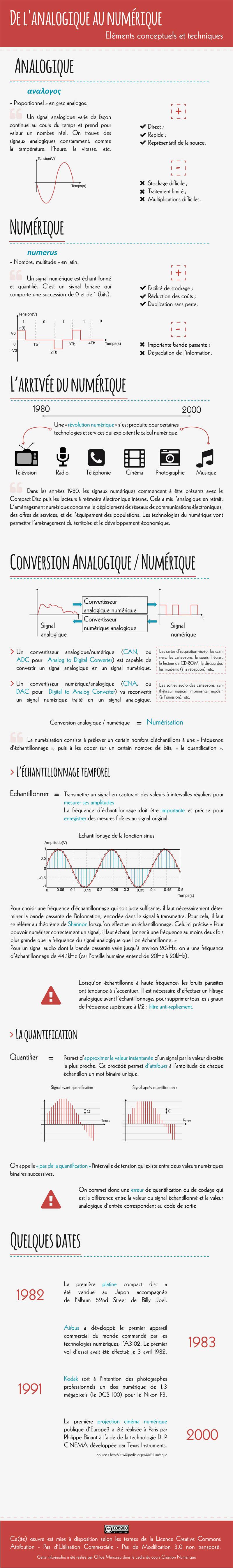 Infographie de l'analogique au numérique - Chloé Manceau